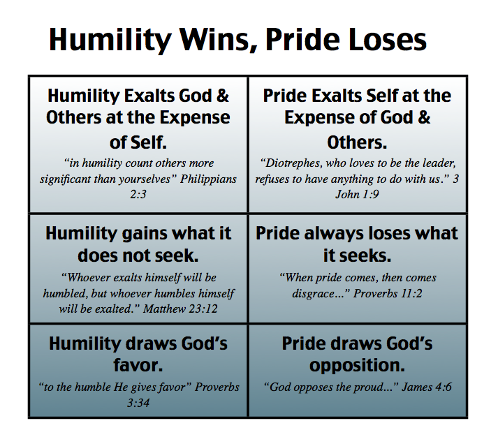 Humble Definition: Proverbs Series