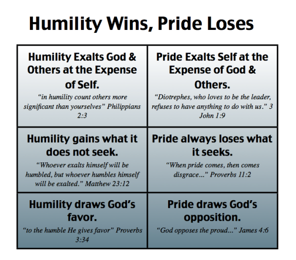 HumilityWins,PrideLoses